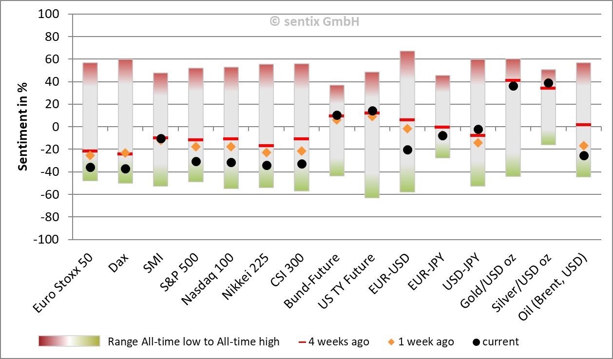 Zeit_des-Vergessens_Stimmungsbarometer201908_Chart 01