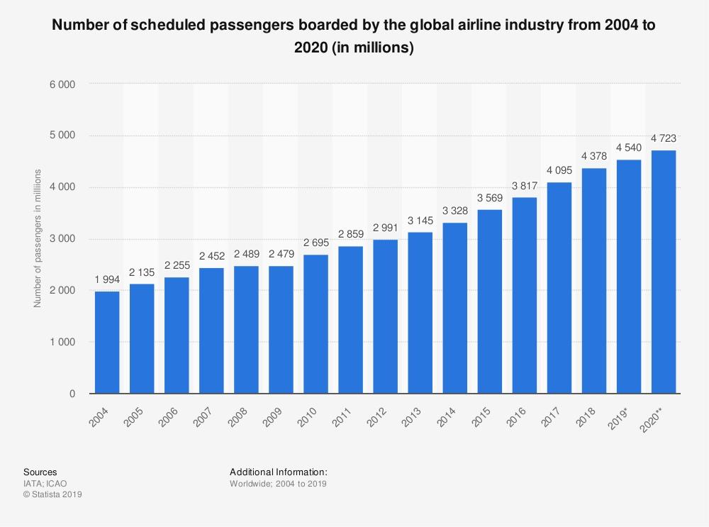 Zeit_des_Erschreckens_Flugpassagiere_Chart 03