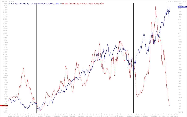 Zeit_des_Vergessens_Baltic_Dry_Index_Chart 03