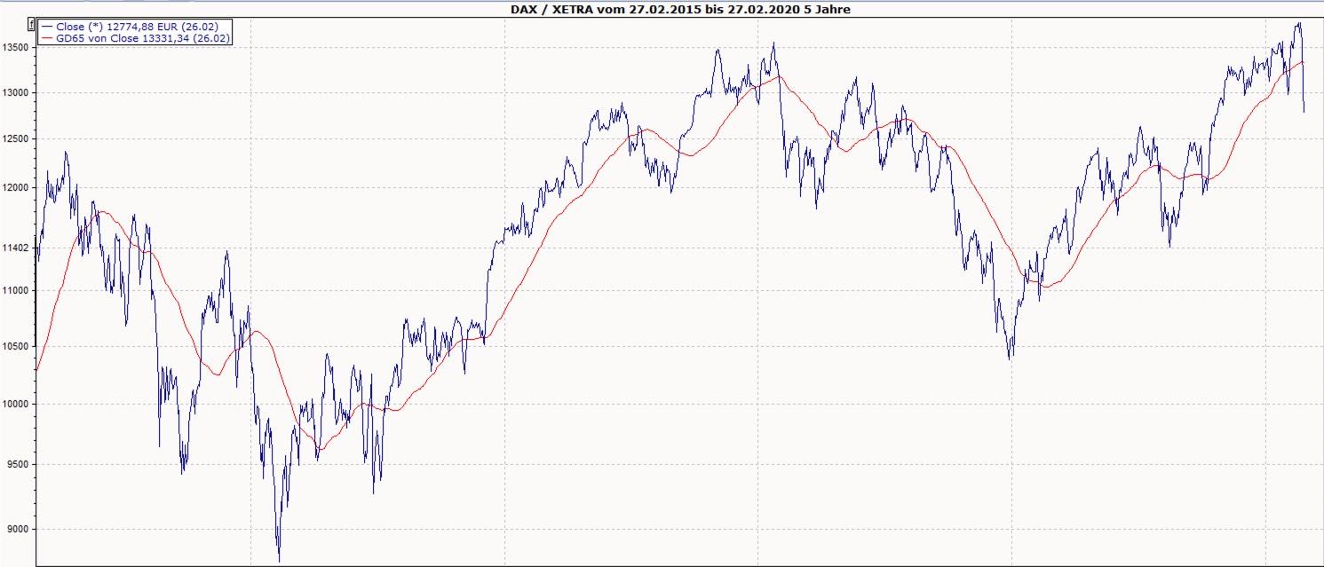 Zeit_des_Vergessens_DAX_Chart