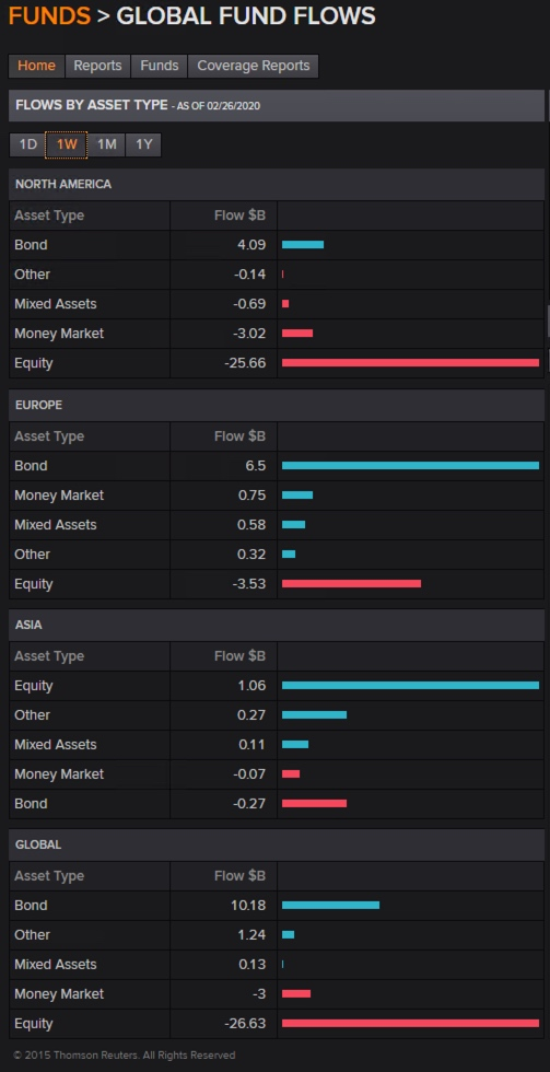 Zeit_des_Vergessens_Global_Funds_Week_Chart 05