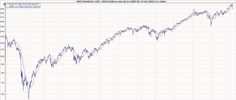 Zeit_des_Vergessens_MSCI_World_Chart 01