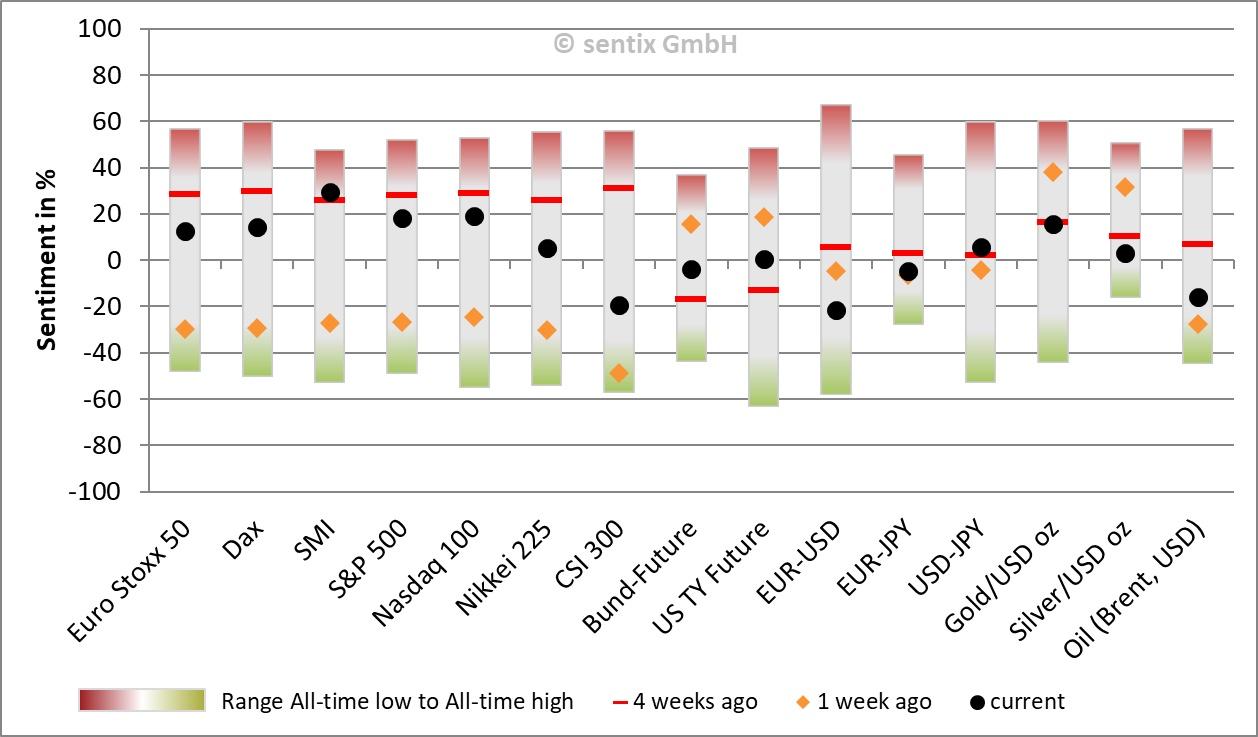 Zeit_des_Vergessens_Stimmungsbarometer202002_Chart 02