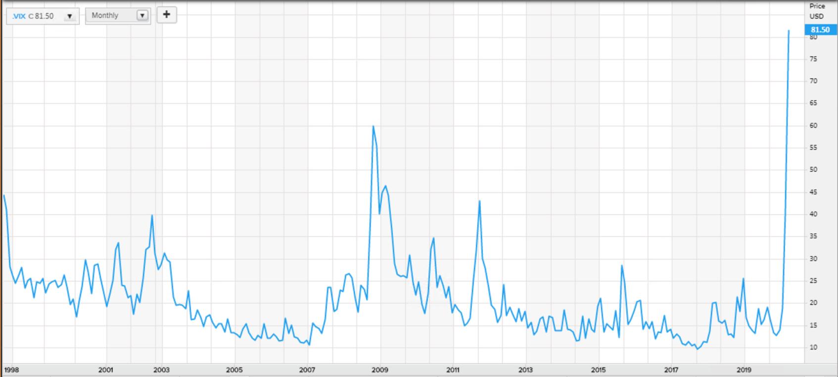 Sturm_Volatilität Aktien USA 1999 - 2020_03