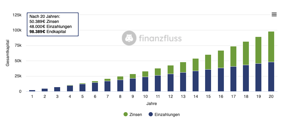 210920_Zinzeszinsrechner_Finanzfluss